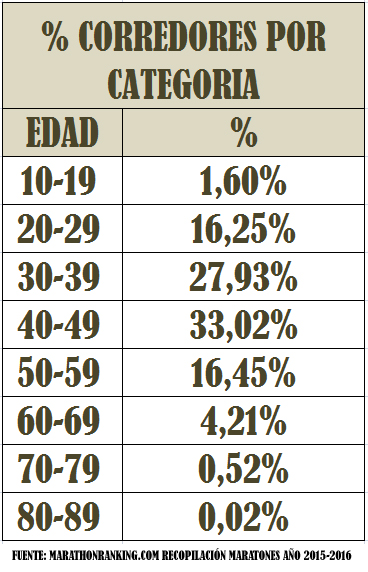 % CORREDORES POR CATEGORIA