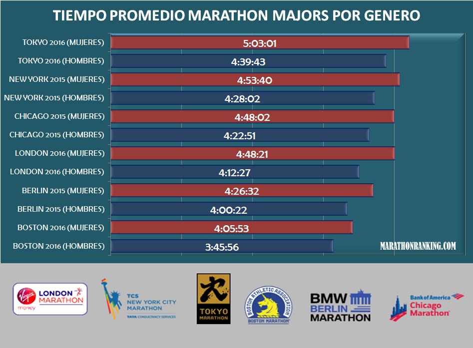 Cuál es el tiempo promedio para correr un maratón?