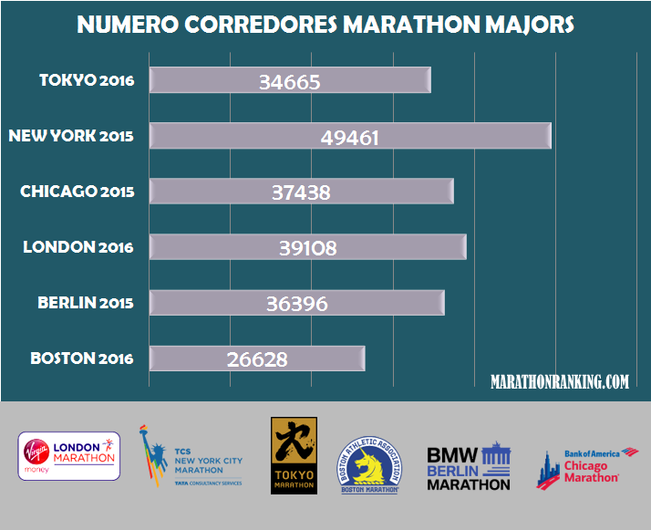 numero corredores marathon mayors