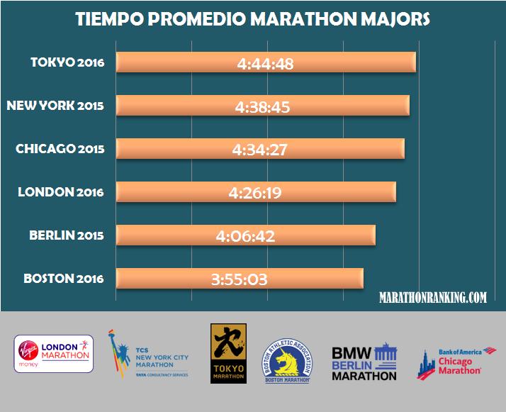 tiempo promedio marathon majors
