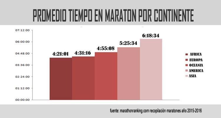 promedio-maraton-por-continente-740x400